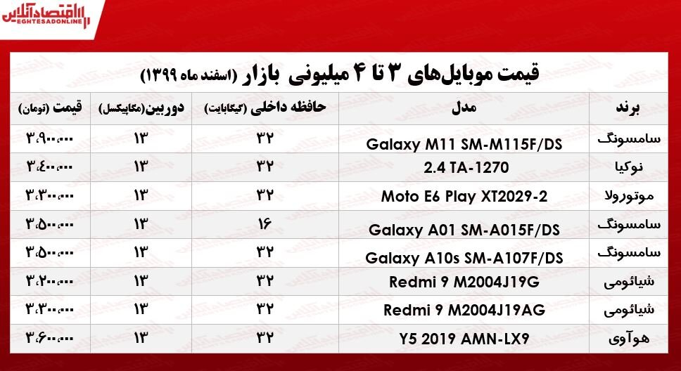 موبایل 4میلیونی