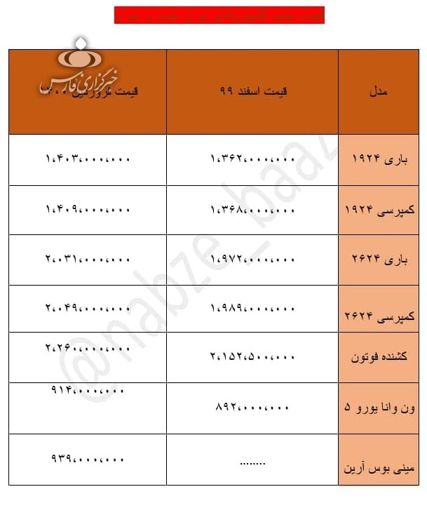 رشد 2 تا 22 میلیون تومانی قیمت محصولات ایران خودرو