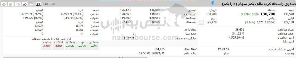 ارزش سهام عدالت امروز ۳۱ فروردین ۱۴۰۰