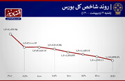 فملی صدرنشین بورس + نمودار