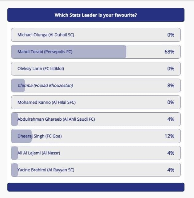 رقابت ستاره پرسپولیس، مهاجم فولاد و اولونگا در سایت AFC/ بهترین بازیکن را انتخاب کنید + لینک نظرسنجی
