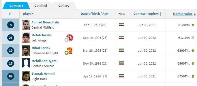 ارزشمندترینهای لیگ قهرمانان آسیا / دیاباته و نوراللهی گرانترین بازیکنان سرخابیهای تهران