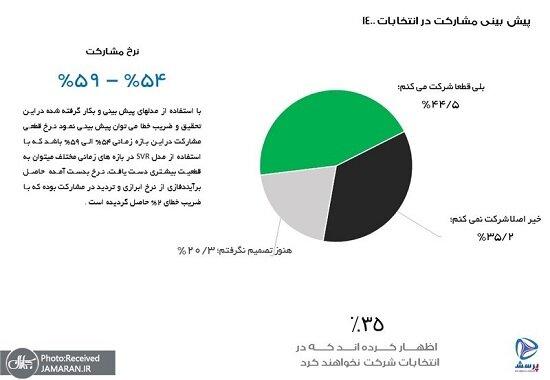 جدیدترین نظرسنجی در مورد انتخابات 1400 چه می گوید؟