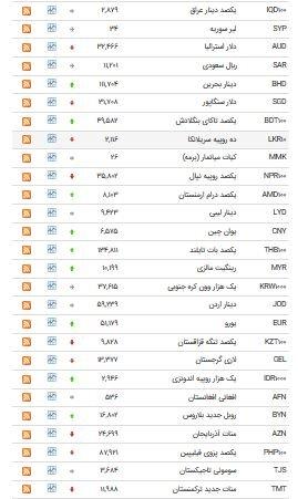 افزایش قیمت ۱۶ ارز در بازار بین بانکی