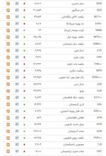 کاهش قیمت ۲۴ ارز در بازار بین بانکی