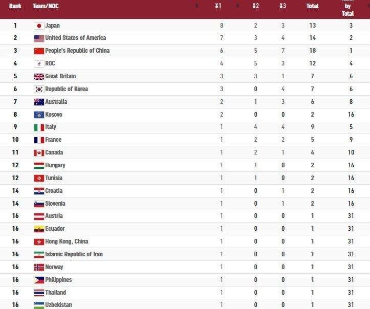 جدول| صدرنشینی ژاپن در المپیک و شانزدهمی مشترک ایران با ۶ کشور
