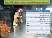 وقوع ۱۴۸ مورد حادثه و حریق در قرچک طی در مرداد ۱۴۰۰