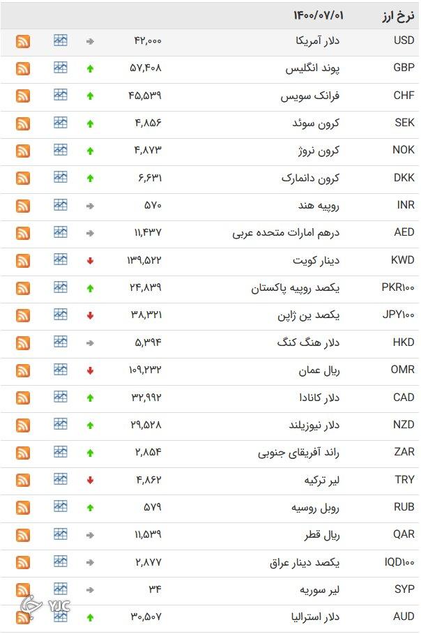 نرخ رسمی 46 ارز بین بانکی