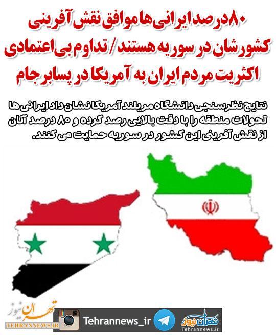 ۸۰درصد ایرانیها موافق نقشآفرینی کشورشان در سوریه هستند