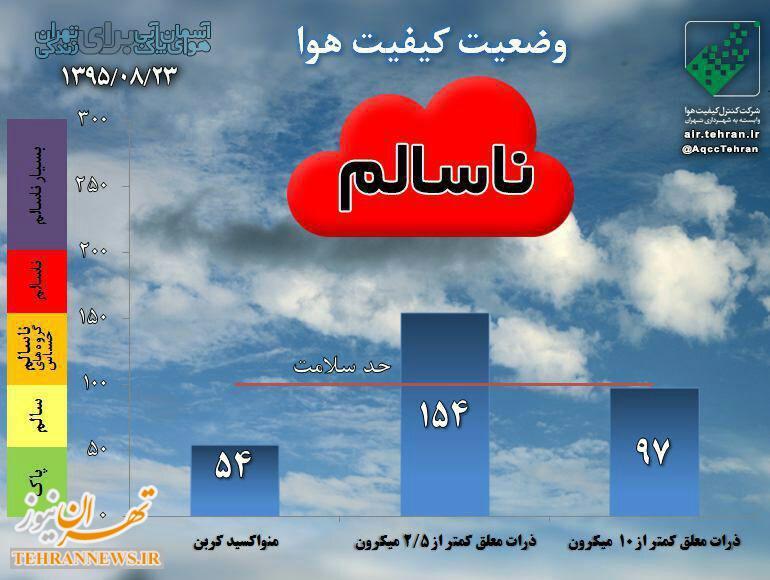 هوای شهر تهران در وضعیت قرمز قرار گرفت