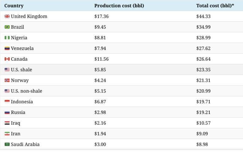امروز قیمت نفت با ریزش بیش از ۲۱ درصد ثبت شد